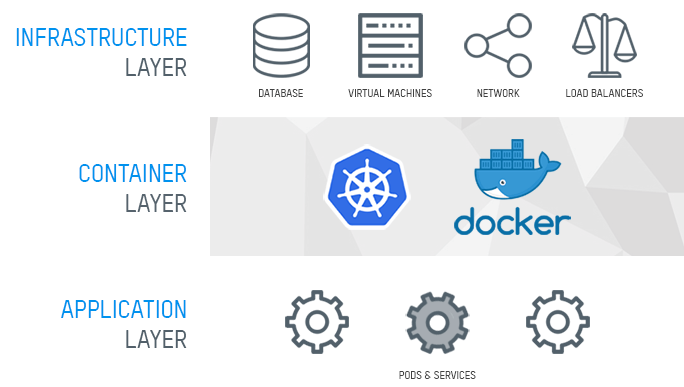 Kubernetes Infrastructure Layers