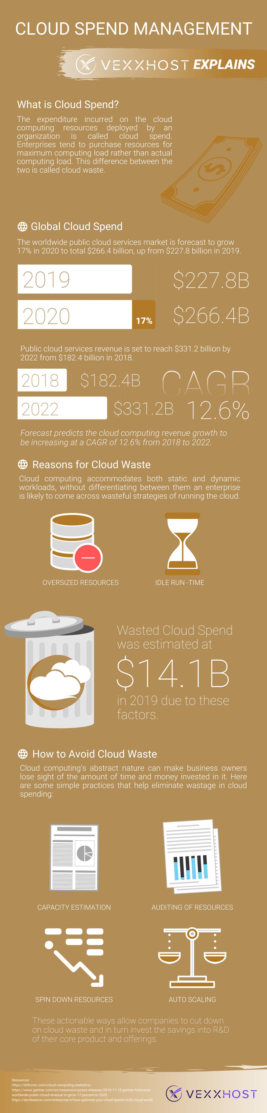cloud waste