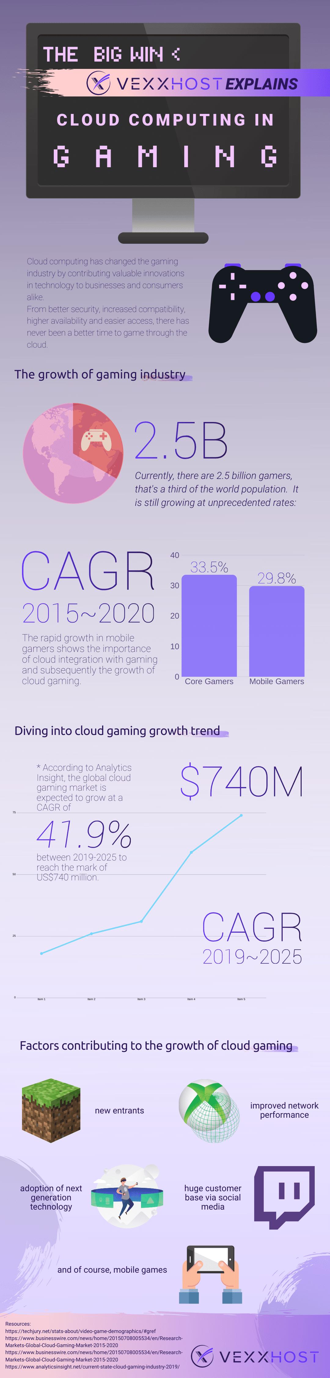 Cloud computing in Gaming