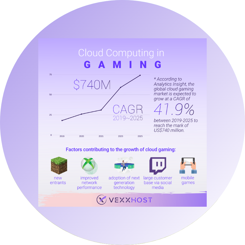 Cloud computing in gaming