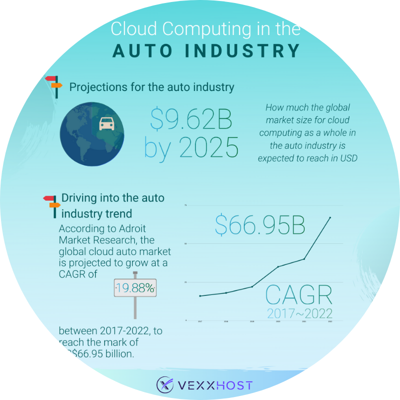 Cloud computing in the auto industry