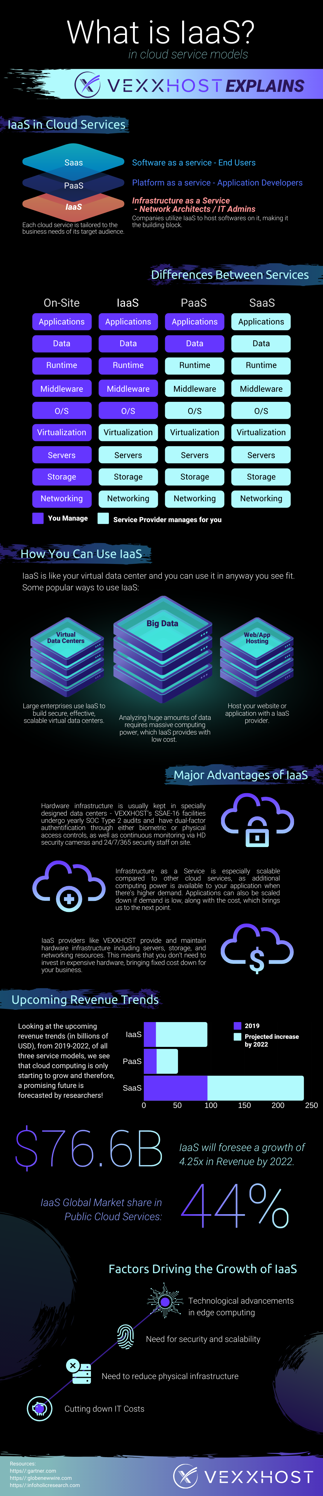 infographic - cloud service models