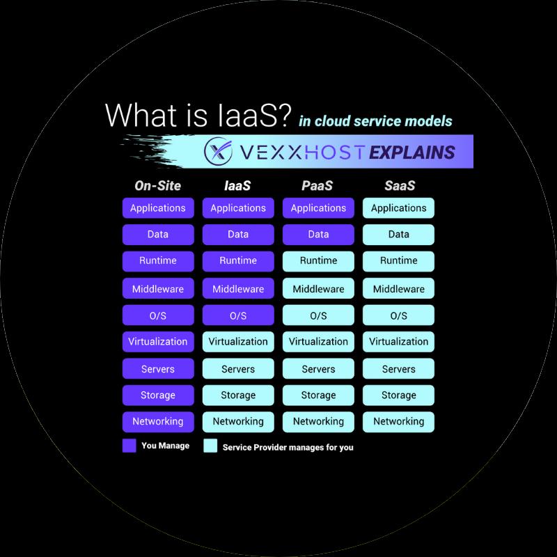What is IaaS