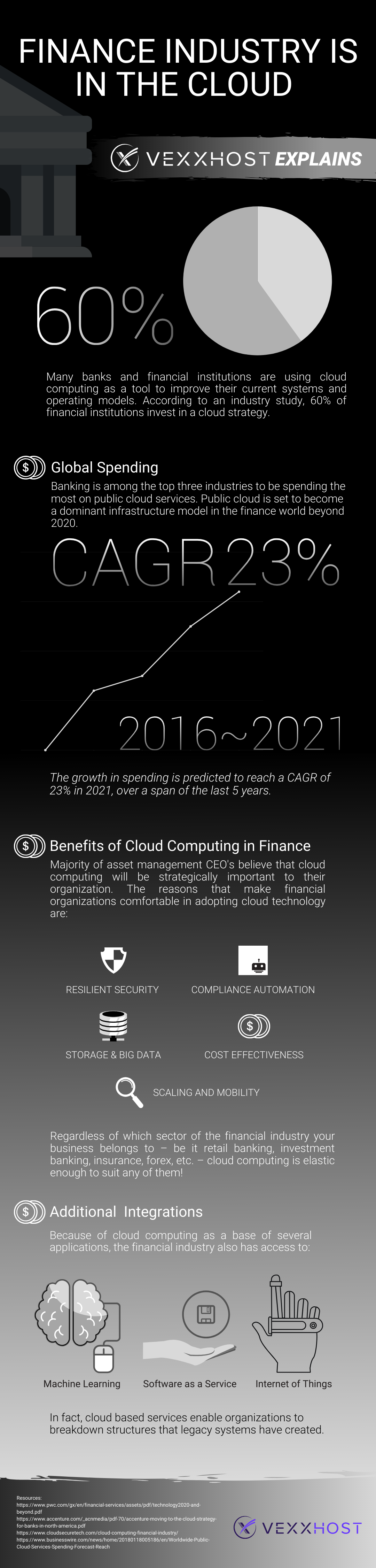 Finance Industry Cloud Computing