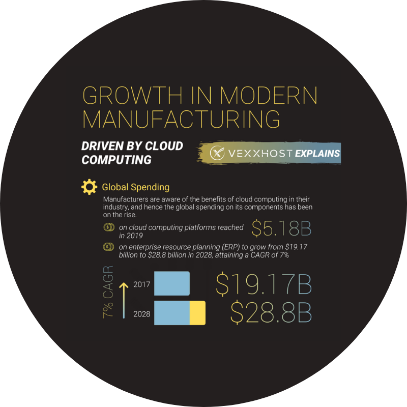 Growth in Modern Manufacturing