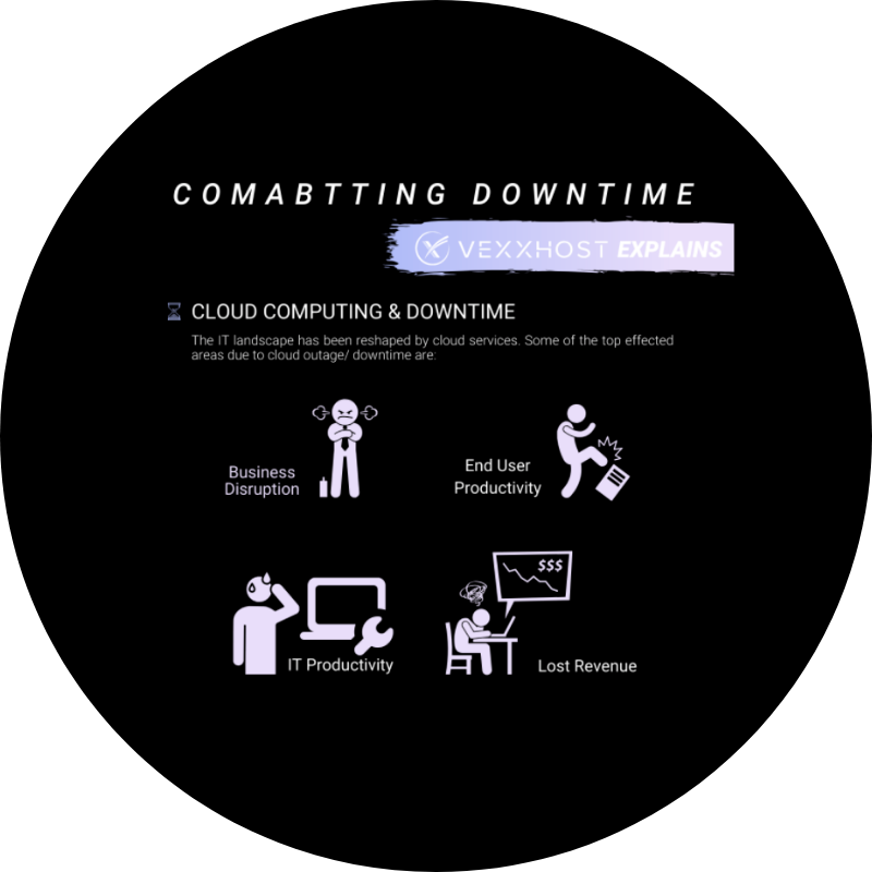 Combatting Downtime