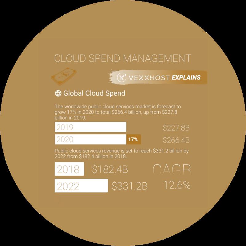 Global Cloud Spend