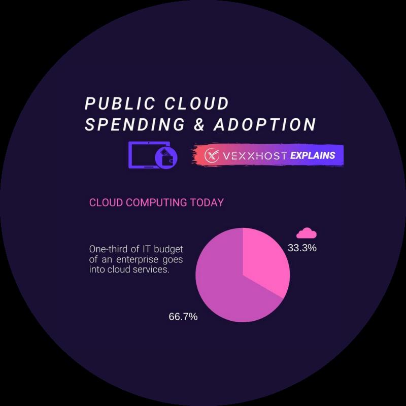 Public Cloud Spending & Adoption