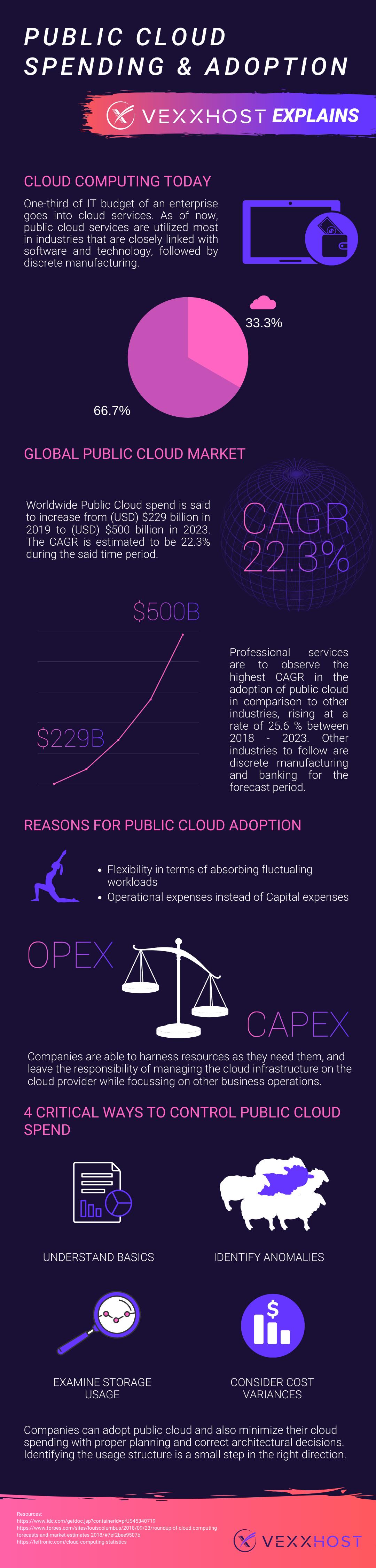 public cloud spend