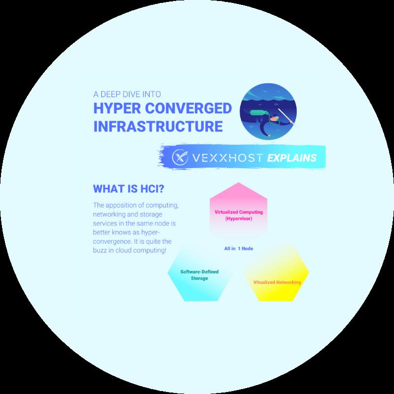 A Deep Dive Into Hyper Converged Infrastructure