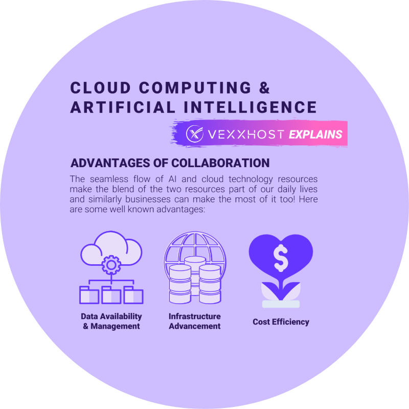 Cloud Computing & Artificial Intelligence