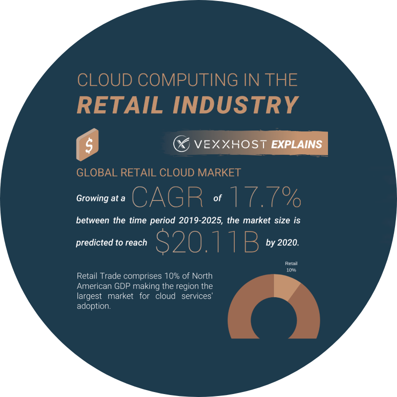 Cloud Computing in the Retail Industry