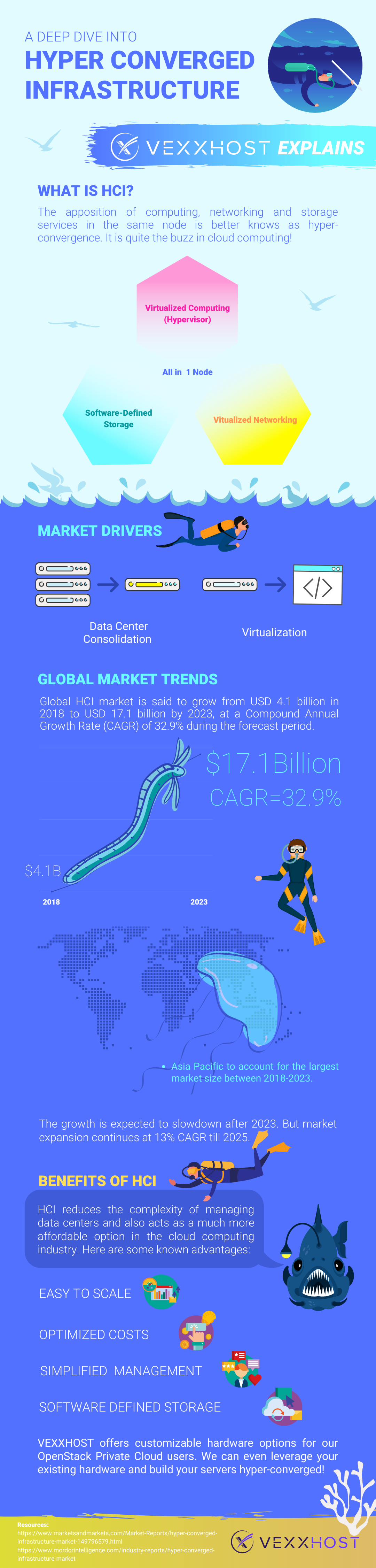 hyper converged infrastructure infographic