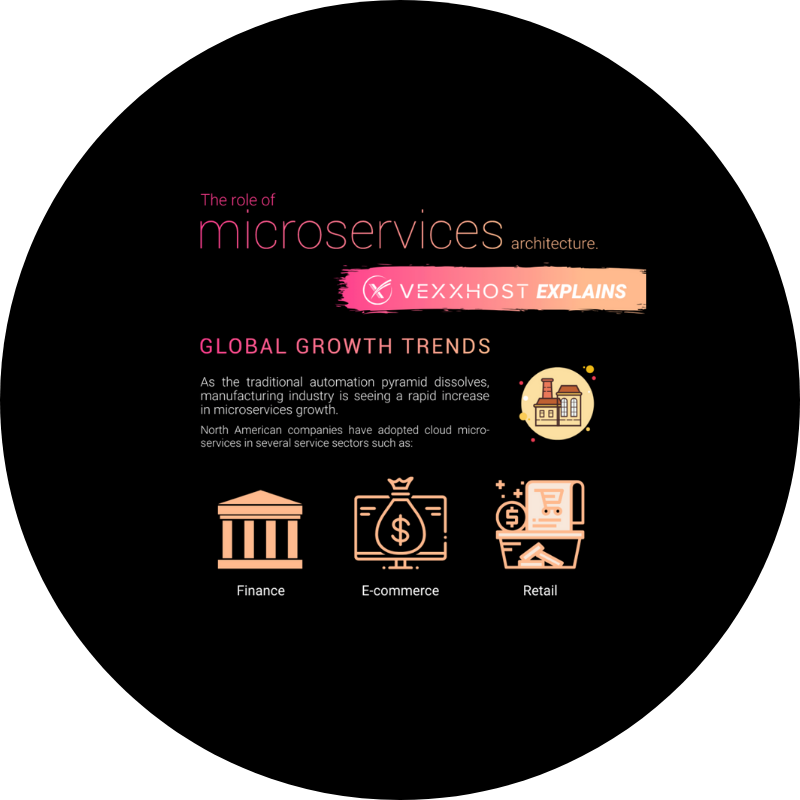 The Role Of Microservices Architecture