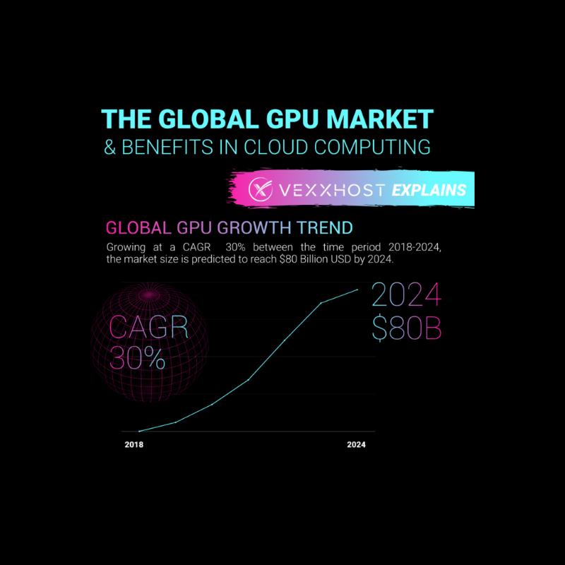 the global gpu market
