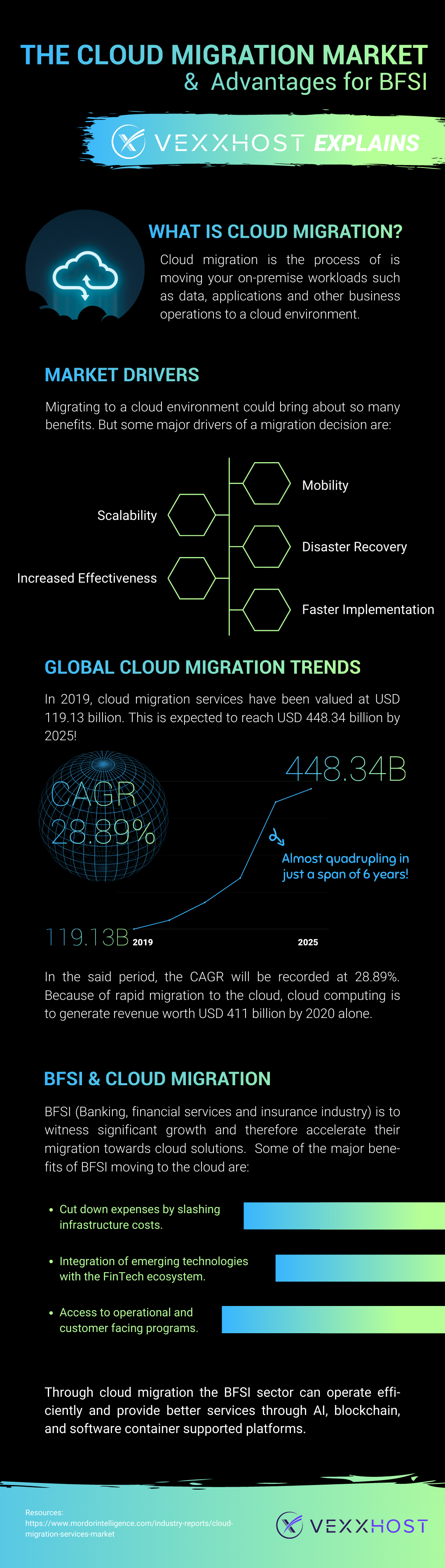 Cloud Migration and BFSI