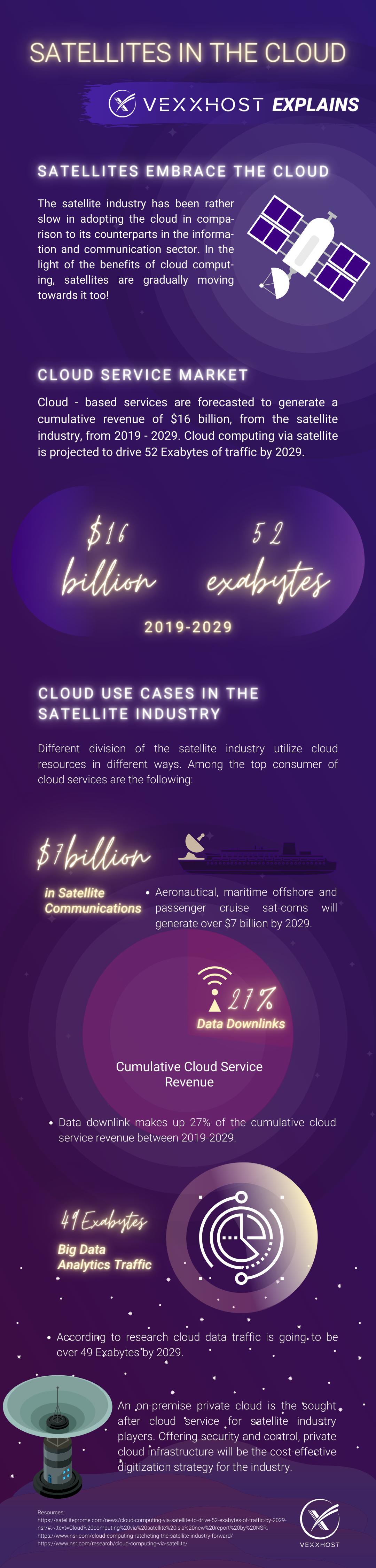 Satellites in the Cloud