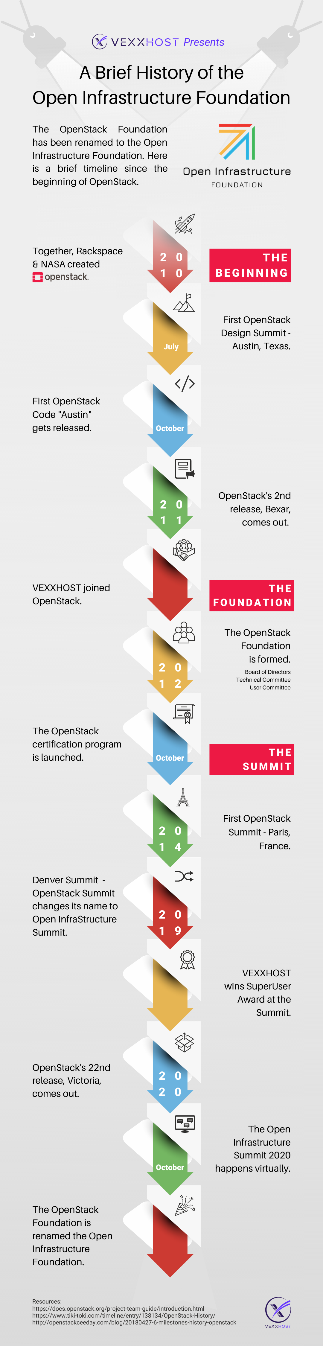 A Brief History of the Open Infrastructure Foundation