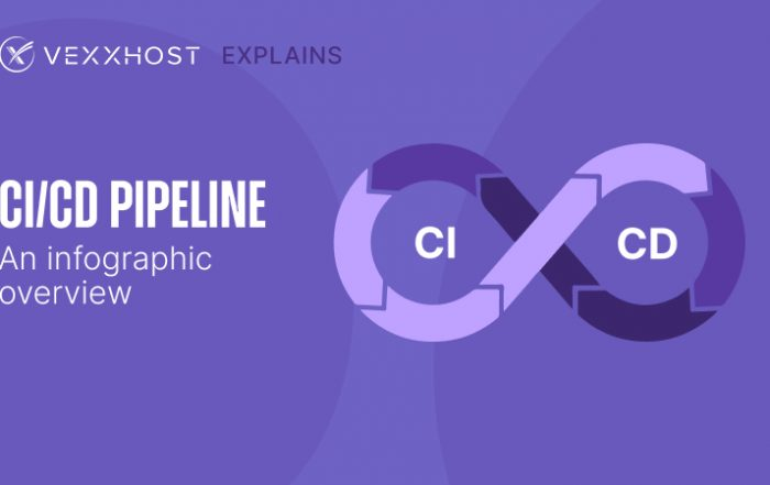 CI/CD Pipeline - An infographic Overview