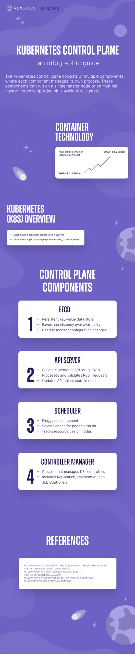 Kubernetes Control Plane - An Infographic Overview