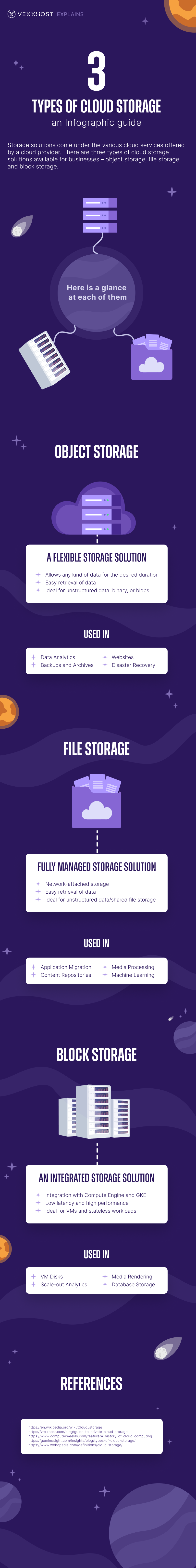 3 Types of Cloud Storage - An Infographic Guide