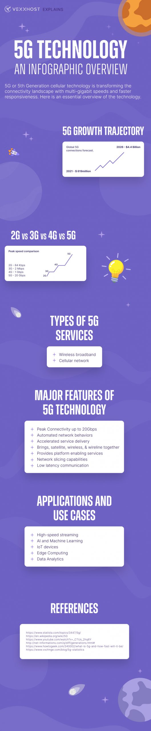 5G Technology - An Infographic Overview